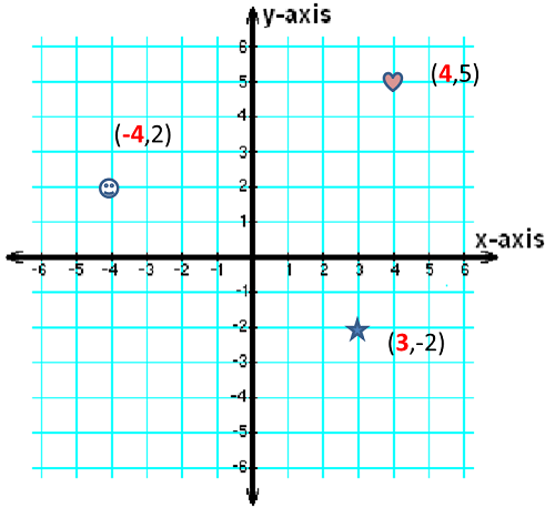 Graph with several labeled points