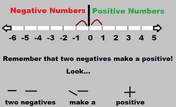 subtracting positive negative numbers study com