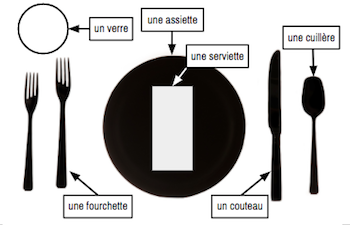 Utensils In French Study Com