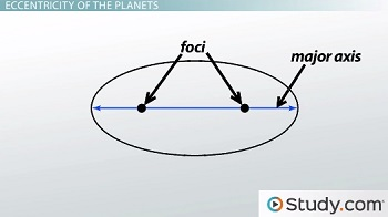 how to find eccentricity earth science
