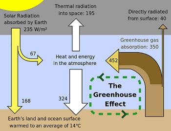 Energy Transfer in Earth's Interior, Atmosphere & Ocean | Study.com