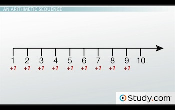 number line with common difference of one