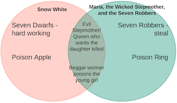 compare and contrast cinderella and snow white What would be a good title for a compare and contrast essay about cinderella and snow white.