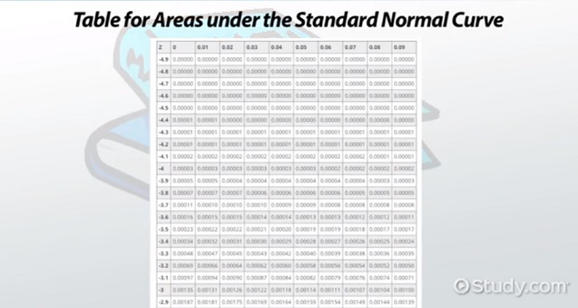 Using the Normal Distribution: Practice Problems - Video ...