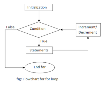 Flow Chart of a For Loop