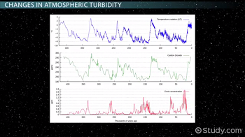 Graphs of climate and atmospheric turbidity