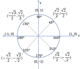 Graphing Tangent from the Unit Circle - Video & Lesson