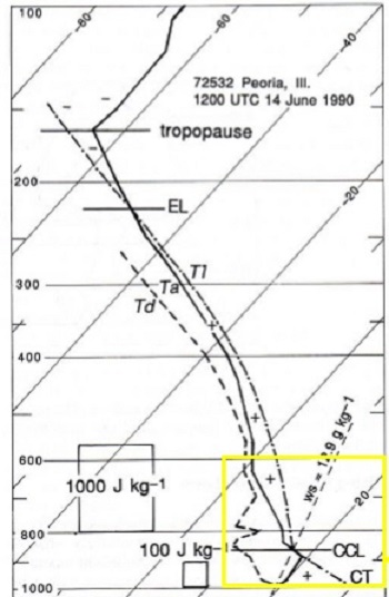 Determining Atmospheric Levels From A Skew T Diagram Study