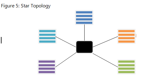 Star_Topology
