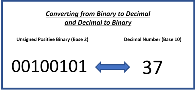 Converting Positive Integer Values in the Binary Numerical