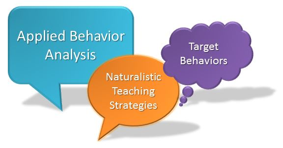 Applied Behavior Analysis Definition  Techniques  StudyCom