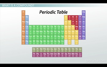 What is a compound combining elements with chemical bonds video elements urtaz Image collections