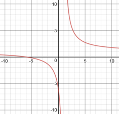 Quiz & Worksheet - Curve Sketching   Study.com