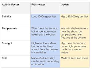 Abiotic Factors in Freshwater vs. Ocean Biomes | Study.com