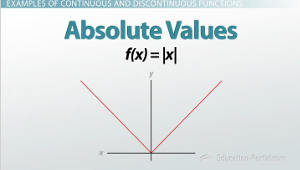 Absolute Value Continuous Function
