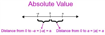 Absolute Value Examples