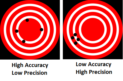 Accuracy And Precision Worksheet Chemistry also Save Of Accuracy And Precision Worksheet Answers Accuracy And as well √ Accuracy Vs Precision Worksheet The best worksheets image additionally Precision Vs Accuracy Chemistry Quiz as well Unit 1   Ms  Huang's Chemistry Website as well 20 Luxury Accuracy and Precision Worksheet Answers   Valentines Day in addition  as well Math     Accuracy  Precision  Error  and Percent Error INB Pages besides Accuracy And Precision Worksheet Math 7 Free Worksheets For Teachers as well What's the difference between accuracy and precision    Matt likewise accuracy and precision worksheets math – filmntheatre club in addition  further The Best Accuracy Vs Precision Worksheet Images in addition Worksheet Accuracy and Precision Final   Accuracy And Precision  7 2 together with Accuracy Vs Precision Worksheet Image of free worksheets liry furthermore . on accuracy vs precision worksheet answers