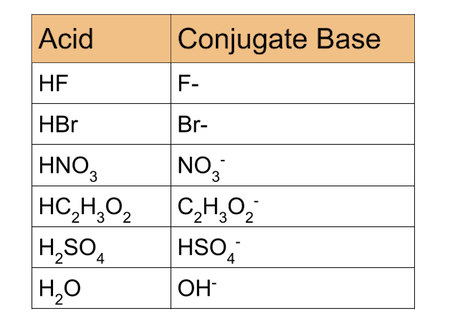 an overview of common acids and bases Acid–base reaction, a type of chemical process typified by the exchange of one  or  chemistry have permeated daily life, and the term salt is especially common   as a result of this approach, a satisfactory quantitative description was given at .