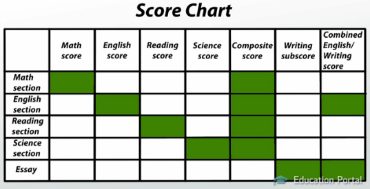 sat score chart with essay Act scores are based on a student's percentile relative to other students taking the same test the exam consists of three act sections: critical reading, math and writing.