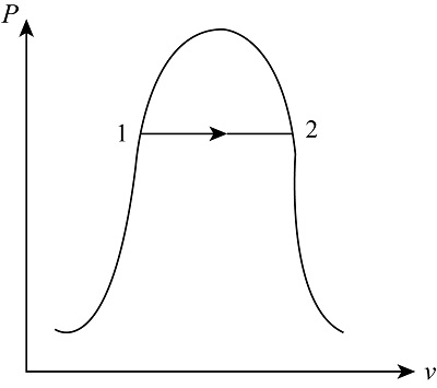 p-v diagram for adiabatic expansion