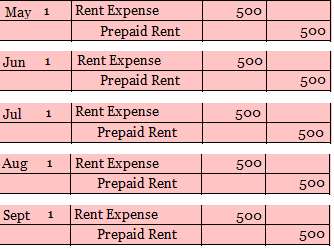 Rent for six months