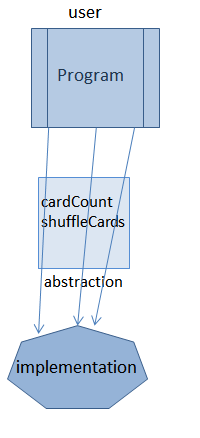 abstract data type abstraction layer