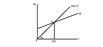 Draw A Keynesian Cross Diagram Or 45 Degree Graph The One With Ae On The Vertical Axis And Y On The Horizontal Axis See My Video And Appendix D Draw The Equilibrium Line Y