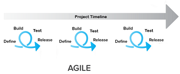 Agile uses iterative work cycles