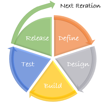 What is Agile Methodology? - Overview, Definition & Steps | Study.com