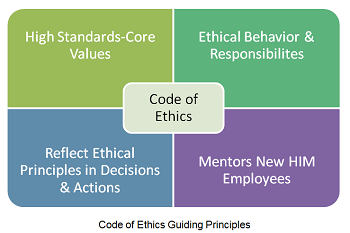 code of ethics for healthcare professionals Ethics for health professionals provides a foundational understanding of ethics for healthcare students and clinicians with a conversational tone and features within each chapter that add to its appeal including quotes, interesting facts, case studies, and more, this indispensable text offers an enjoyable, eased reading style while supplying.