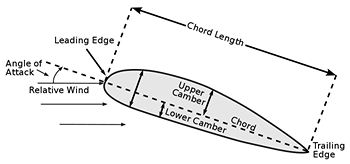 Diagram showing relevant terms