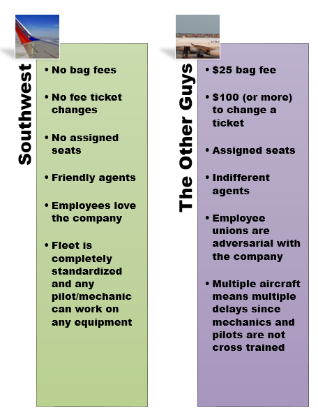 Southwest Airlines Comparison Chart