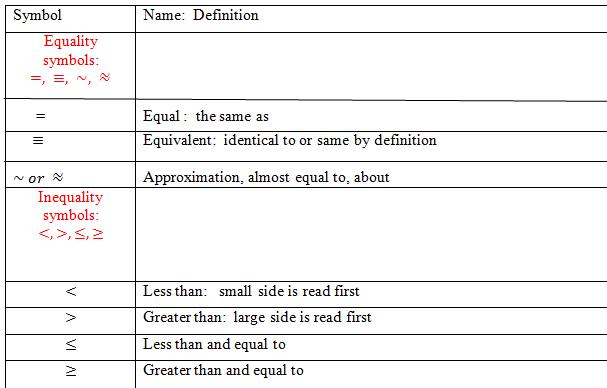 All Algebra Symbols
