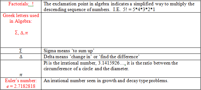 Common Symbols In Algebra Meanings Applications Study