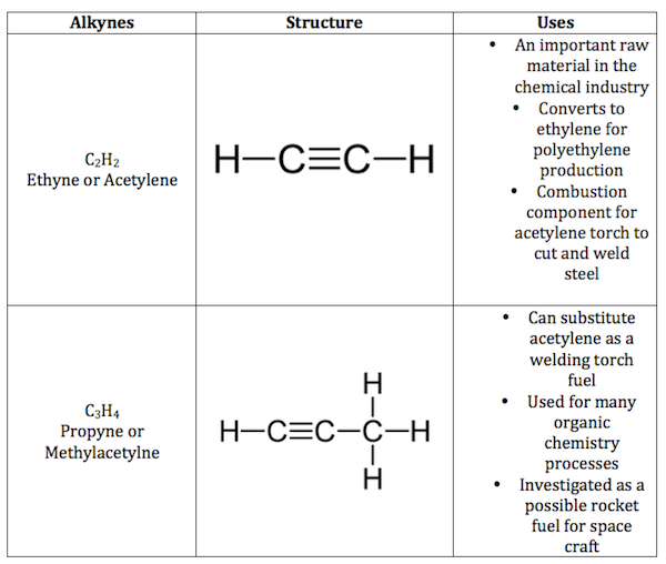 Unsaturated Hydrocarbon Definition Examples Video Lesson – Hydrocarbons Worksheet