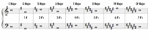 Key Signature in Music Definition Concept Video Lesson – Key Signatures Worksheet