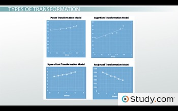 graphs of transformations using all four models