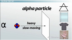 Alpha Particle Easily Blocked