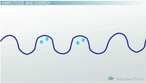 Amplitude Energy in Wave