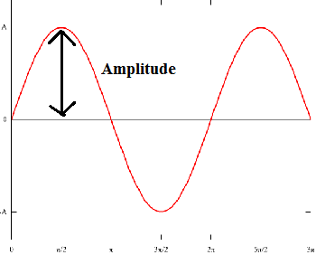 Relationship Between Sound Wave Properties & Sound Perception