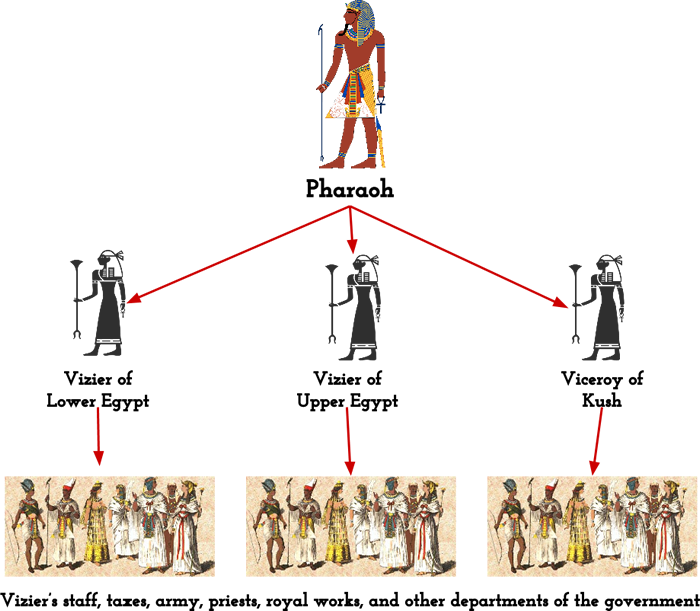 Structure of the Ancient Egyptian government