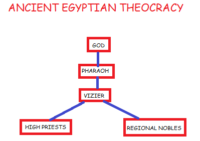 Ancient Egyptian Theocratic Structure