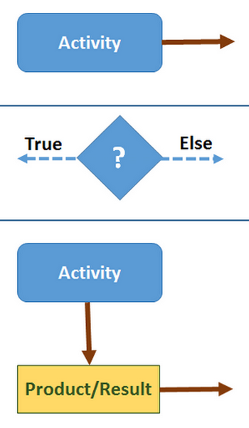 Activity Network Diagram And Definition Example Study