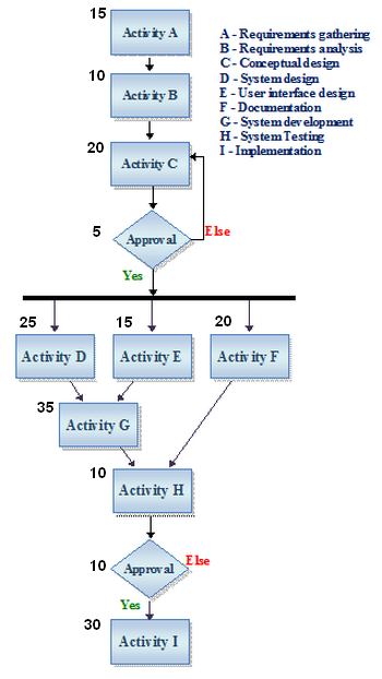 Activity network diagram and definition example study an example of an and ccuart Choice Image