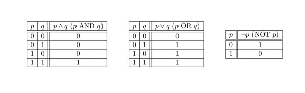 Truth tables for AND, OR, and NOT