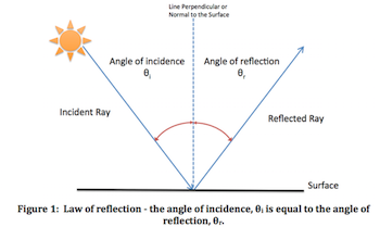 Figure 1: Law of reflection - the angle of incidence is equal to the angle of reflection.