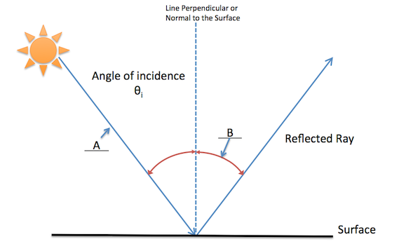 quiz worksheet angle of reflection study com