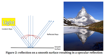 Figure 2: reflection on a smooth surface resulting in a specular reflection