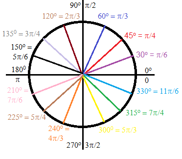 Radians & Degrees on the Unit Circle | Study com
