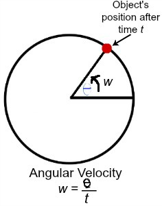 Angular Velocity Definition Formula Amp Examples Video